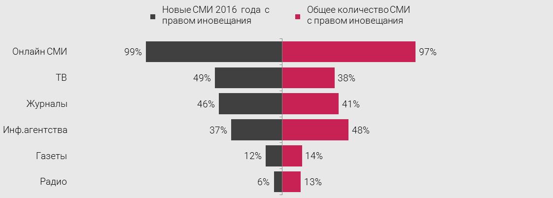 smi-rossii-2017-noviyi-smi4