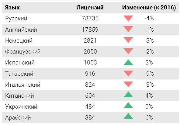 smi-rossii-2017-yaziki-rasprostanenia-informatsii-populyarnie